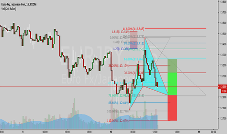 EURJPY: Bull Cypher on the EURJPY New York session