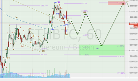ETHBTC: Etherem April #Final Attempt 2