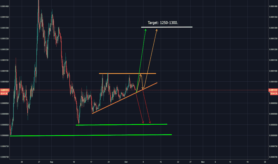 ICXBTC: ICX appears to be within an Ascending Triangle pattern.