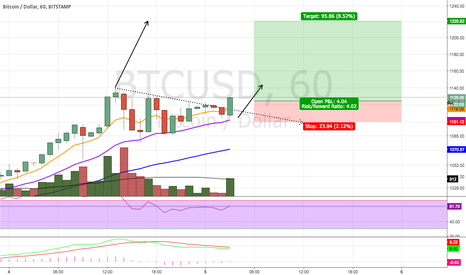 BTCUSD: Buy Bitcoin Even At These Prices!