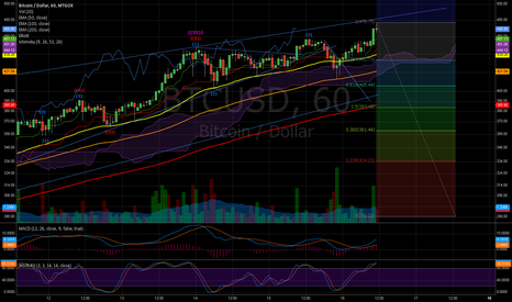 BTCUSD: Retracement incoming?