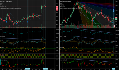 BTCUSD: BTC Losing Momentum.. About to Bang Head