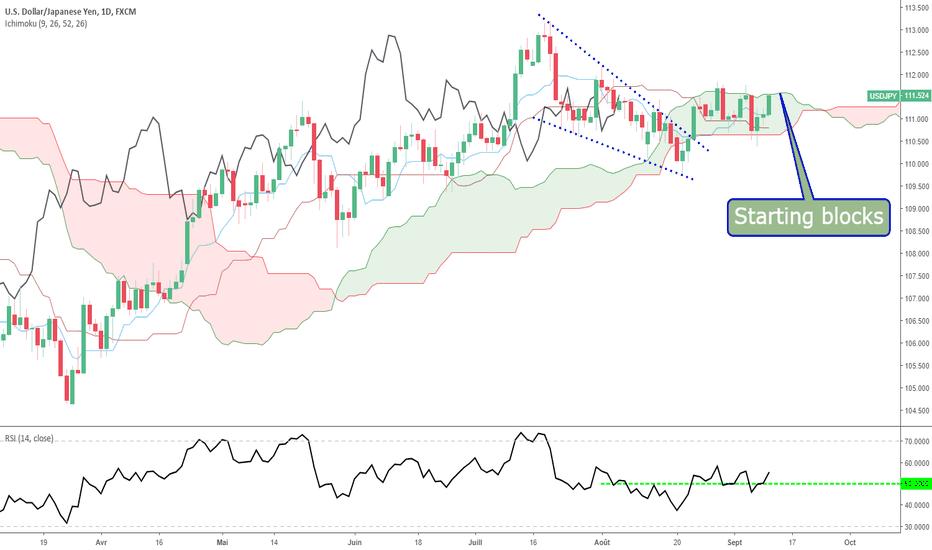 USDJPY: USD/JPY : Starting blocks