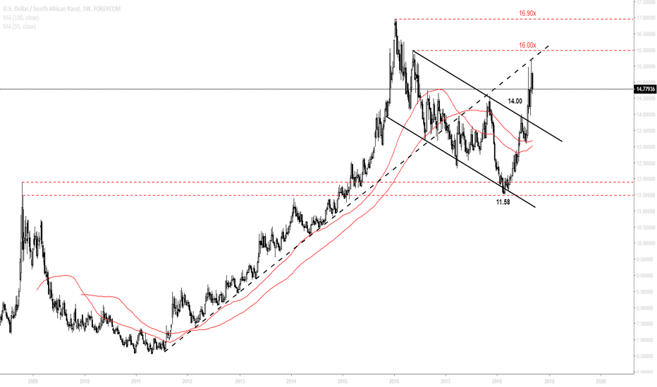 USDZAR: Pain likely to continue
