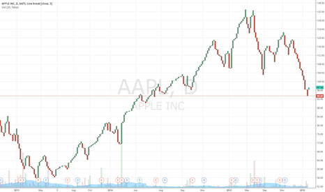 AAPL: Apple trades