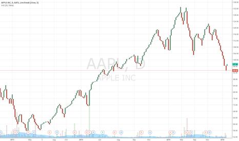 AAPL: Apple trades