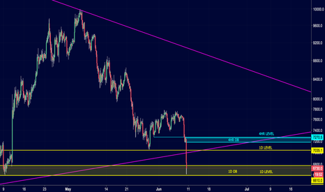 BTCUSD: Zones where I'm looking to add to my short