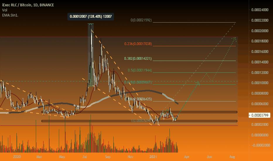 rlc btc tradingview)