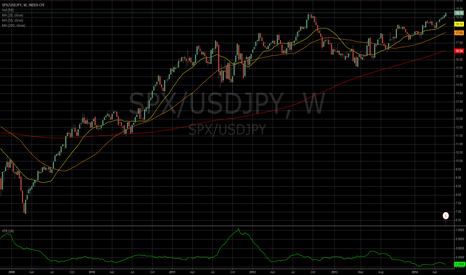 SPX/USDJPY: SPX-USDJPY Index