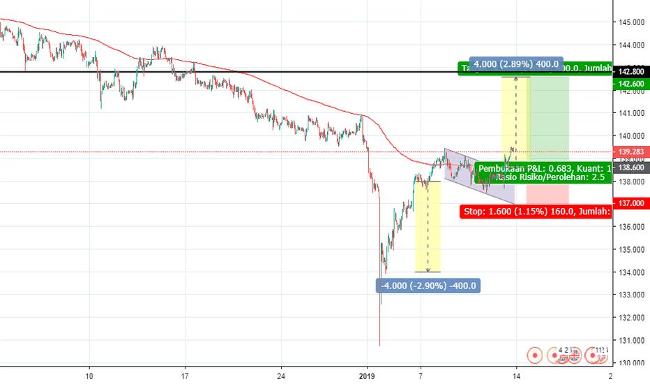 GBPJPY: GBP/JPY, 1h, buy potensial breakout bullish flag