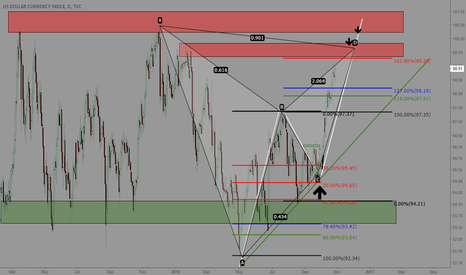 DXY: DXY Awaiting for a Sell-off