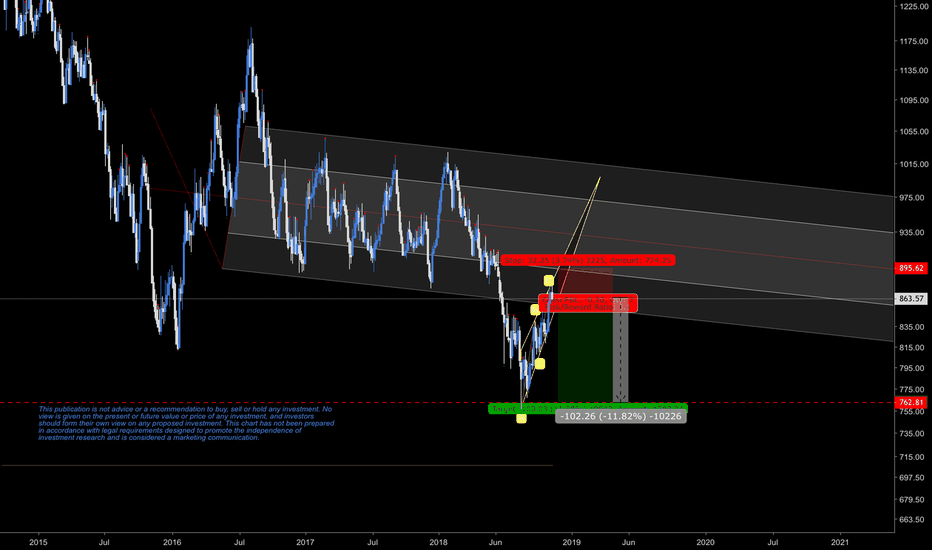 XPTUSD: Platinum potential short #trade