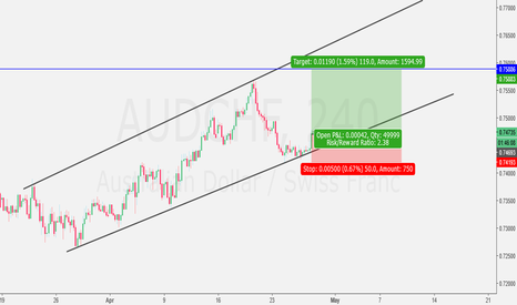 AUDCHF: Simple Trade on AUD/CHF