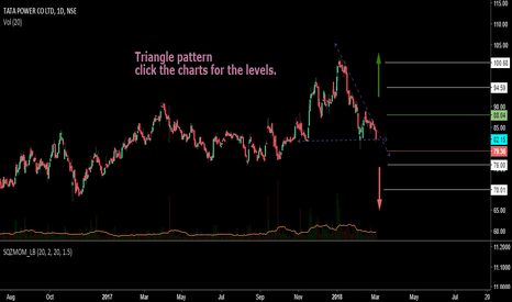 TATAPOWER: Dec ending Triangle pattern Short term trade