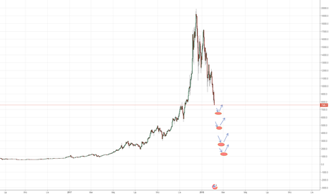 BTCUSD: Jaki styl tradingu wybrać do obecnie panujących warunków ?