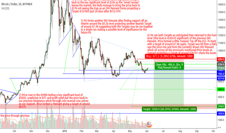 BTCUSD: **BTC** a further 60%+ loss taking price back down to the $2700?