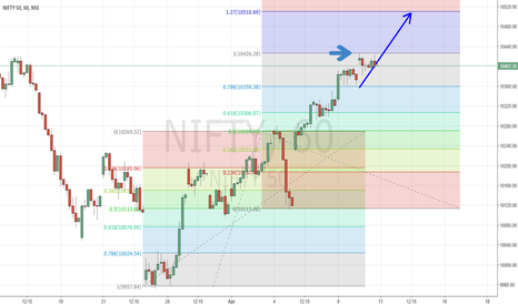 NIFTY: 10 Apr End of Day Summary
