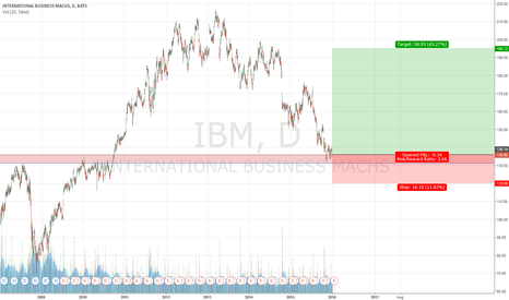 IBM: Long IBM / didn't break support