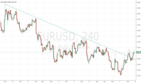 EURUSD: eur/usd break of trend