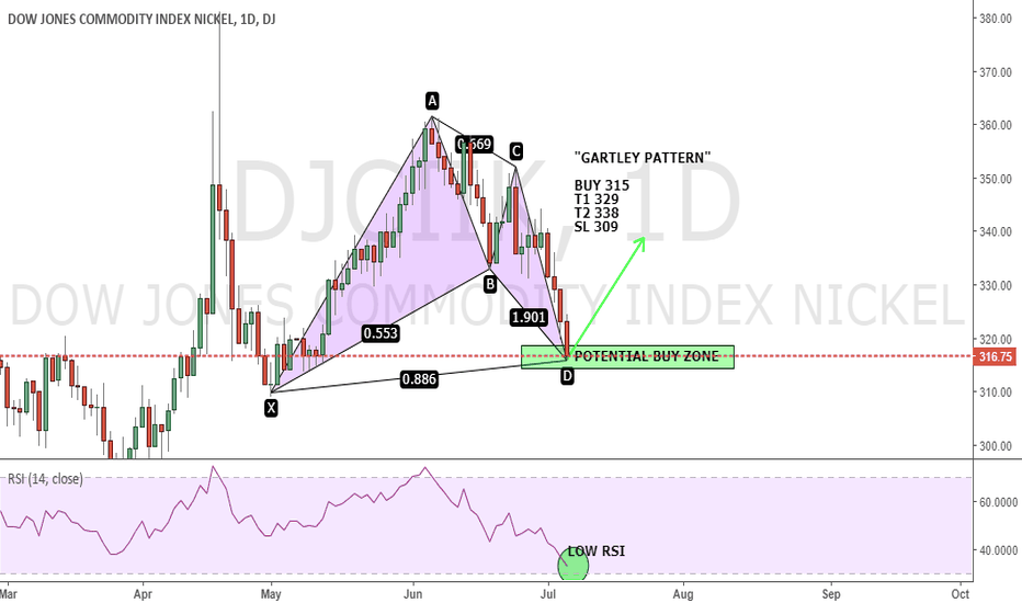 "DJCIIK: NICKEL IN A BUY ZONE - ""GARTLEY"""
