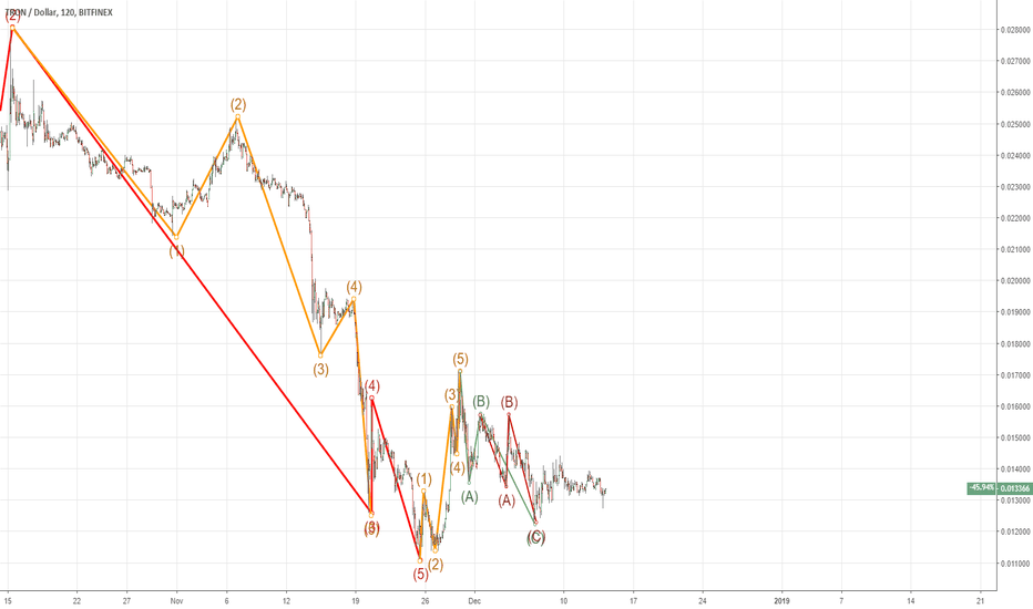 TRXUSD: We hold our Buy positions still