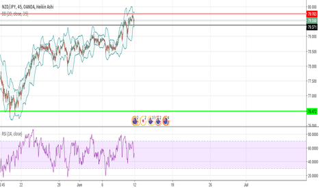 NZDJPY: NZDJPY expecting a sell off