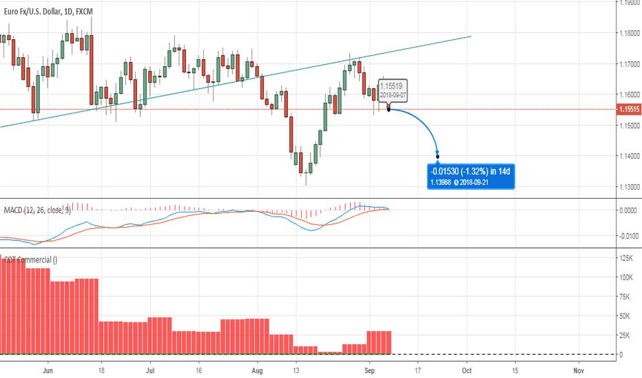 EURUSD: EURUSD Short term downtrend next week