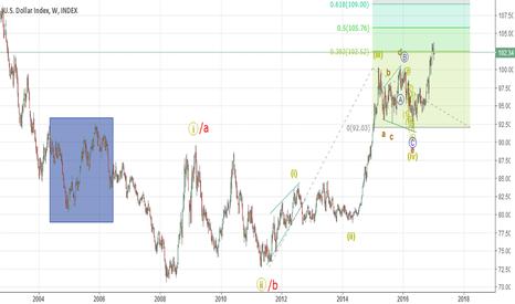 DXY: Dollar index to head higher (Elliott Wave Analysis)