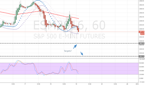 ESM2016: SPX500 Short to Targets?