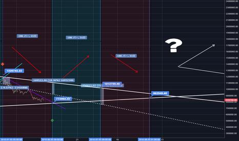 FXBTCJPY: サイクルと2つのラインから予測するビットコインのシナリオ!Xデーは8月7日か?