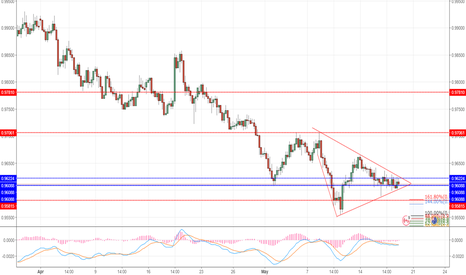 AUDCAD: AUDCAD: 4 hour price action squeezing in the price action