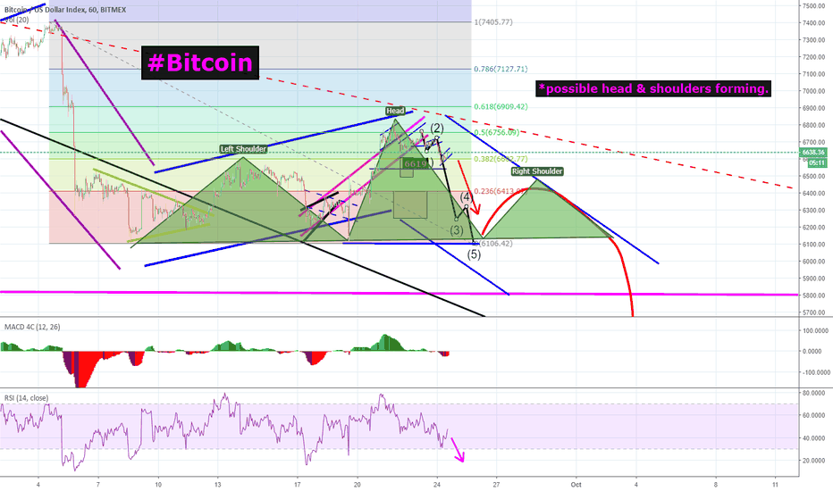 XBT: Bitcoin | BTC - Possible head & shoulders forming!