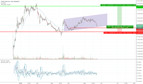ICXBTC: Position trading - 6 week trade