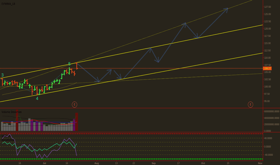 MSFT: MSFT Failed to Break the LT Resistance. Everything Points Down.