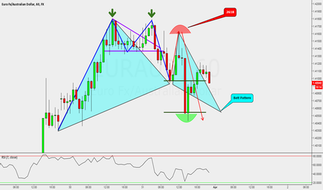 EURAUD: EURAUD: Reviewing The Tape (Education not a trade idea)