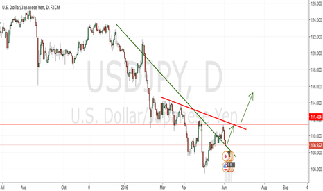 USDJPY: USD/JPY Long Idea until june 15