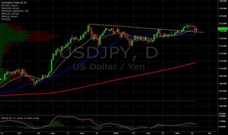USDJPY: Yen Daily. Re-test of DTL break