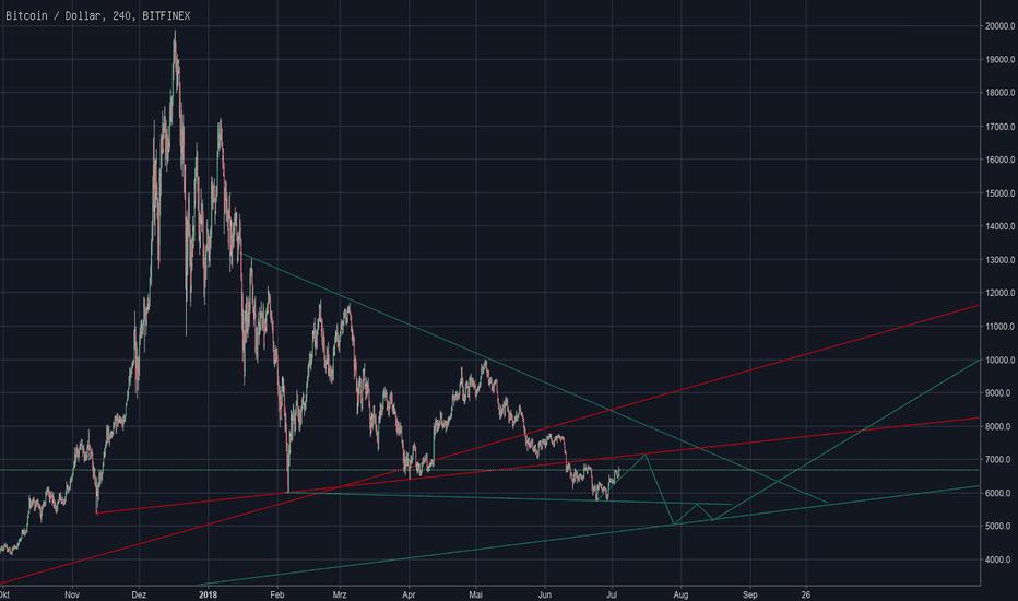 BTCUSD: Mögliche Zukunft von Bitcoin während der nächsten Monate.