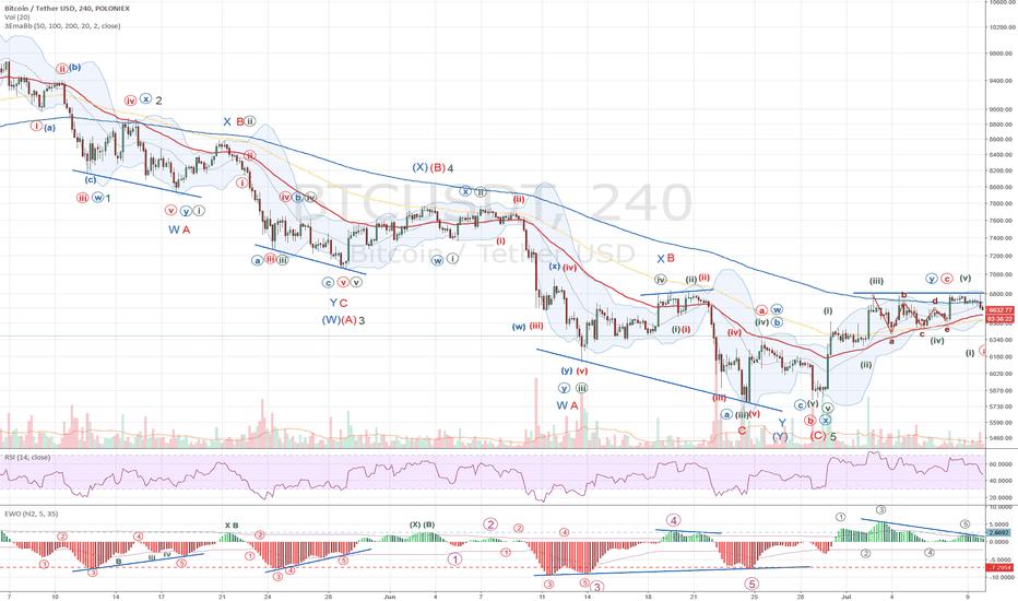BTCUSDT: Bitcoin Wave Analysis Using the Elliott Wave Oscillator (EWO)