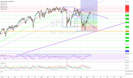 SPX: Unapologetically Bearish