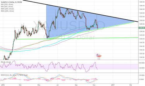 XAUUSD: The Triangle