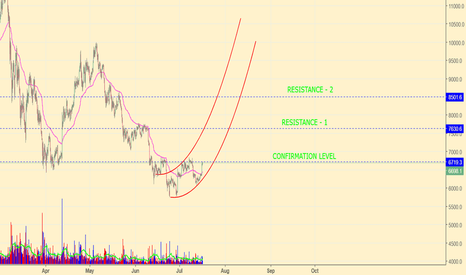 BTCUSD: BTC/USD   PARABOLIC TRADE