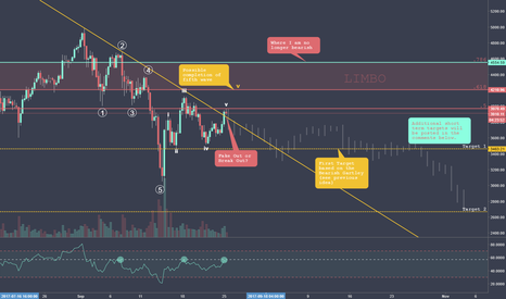 BTCUSD: Breakout or Fake Out?
