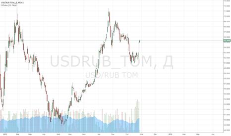 USDRUB_TOM: Медведи раскачали нефть и рубль