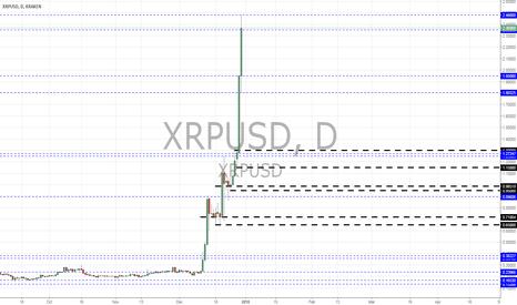 XRPUSD: XRPUSD views by Pounds_fx