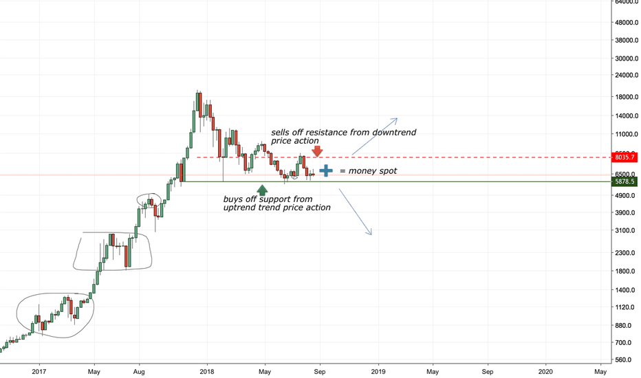 XBTUSD: BTC money spot (possible big move)