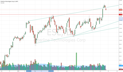 ESL: Retest the break out