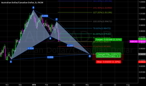 AUDCAD: AUDCAD DAILY BULLISH BAT PATTERN