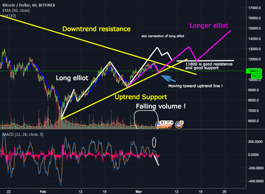 Bitcoin - Downtrend or Uptrend ! Long elliot prediction !!