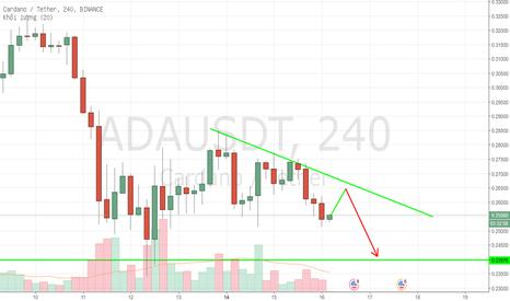 ADAUSDT: ADAUSDT - 4h - Bán khi thị trường điều chỉnh tăng